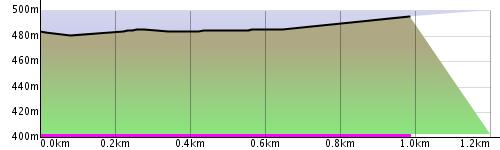 Výškový profil trati